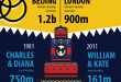 TV broadcasts Infographic -Full Version