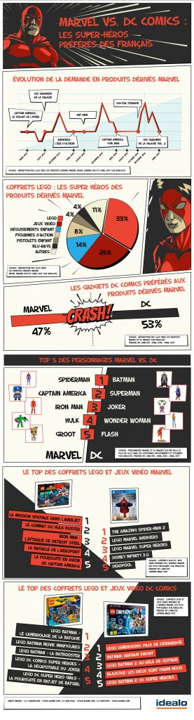 infographie-marvel-dccomics-idealo
